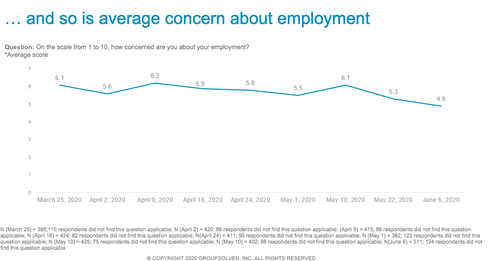 average concern about employment during pandemic
