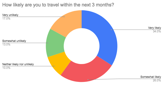likelihood to travel in next 3 months covid
