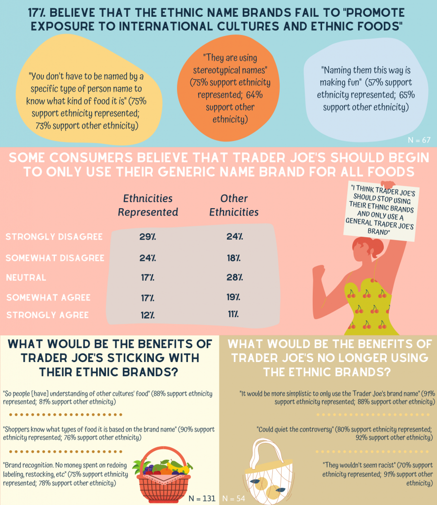 Trader Joes groupsolver infographic