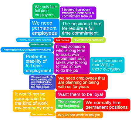GroupSolver insights as to why not hire a gigster