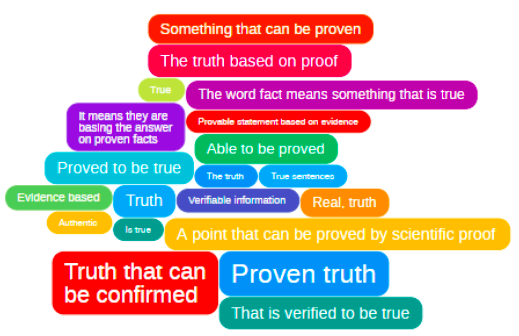 IdeaCloud™ fact meaning
