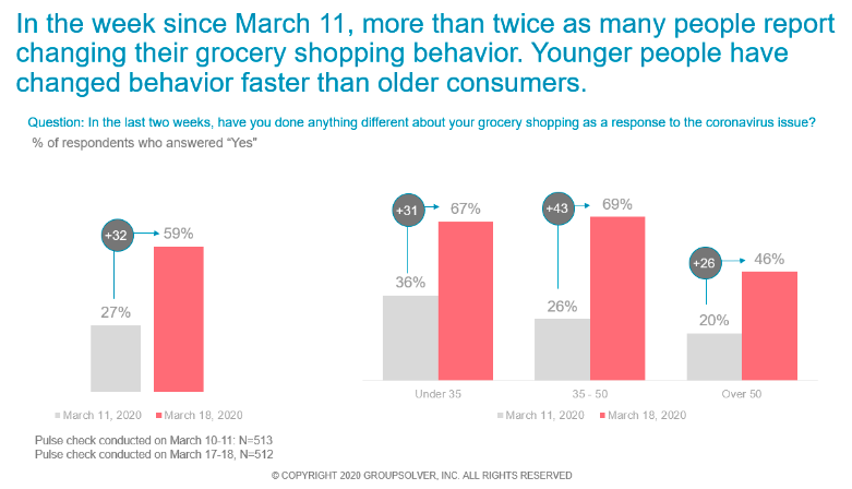 graph about changing grocery behavior