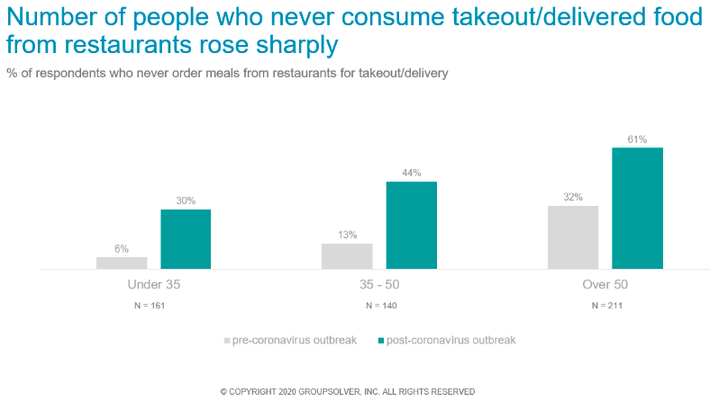 takeout/delivery behavior graphs
