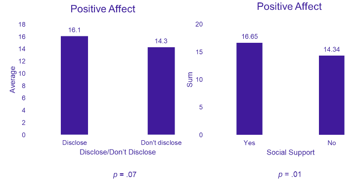 PWE graph about emotional well-being