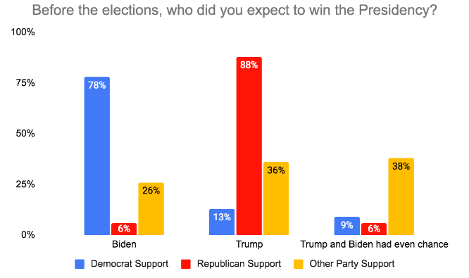 who expected to win election graph