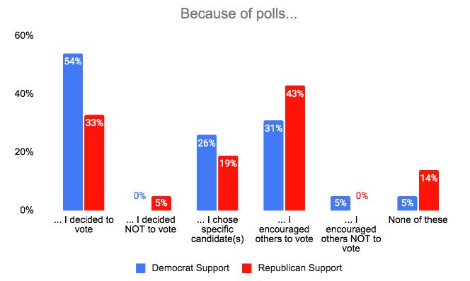 poll effects on election graph