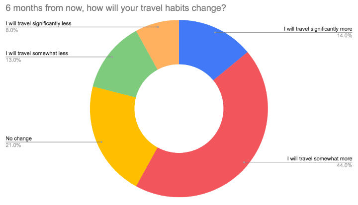 how travel habits will change graph