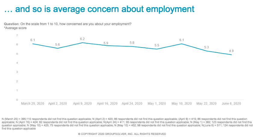 concern about employment