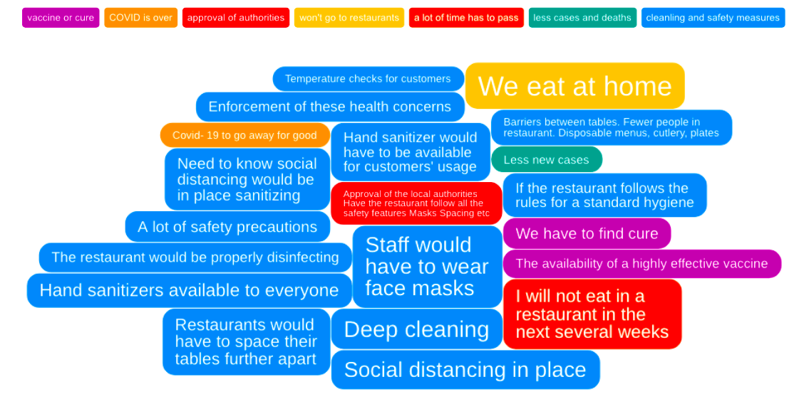 IdeaCloud™ what it would take to sit at restaurant