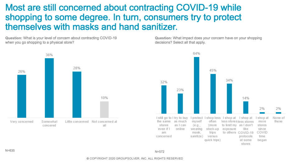 concern about shopping during covid graphs