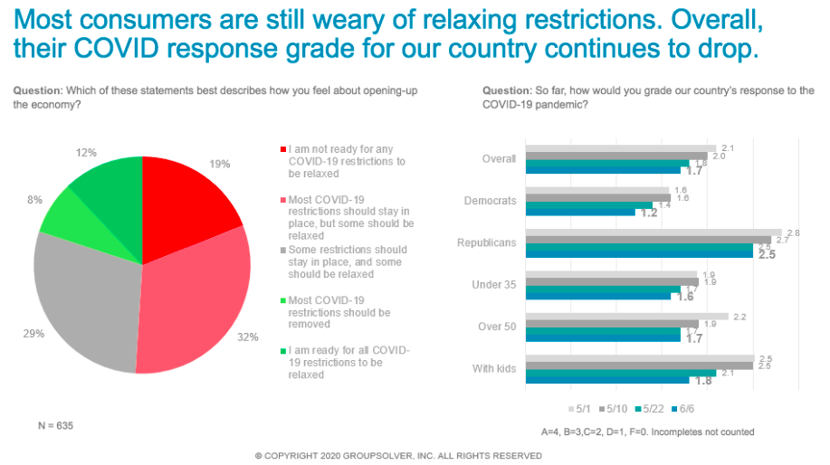 graphs feelings about restrictions