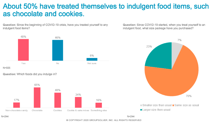 graphs showing foods people indulge in during pandemic