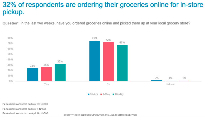 online grocery habits graph