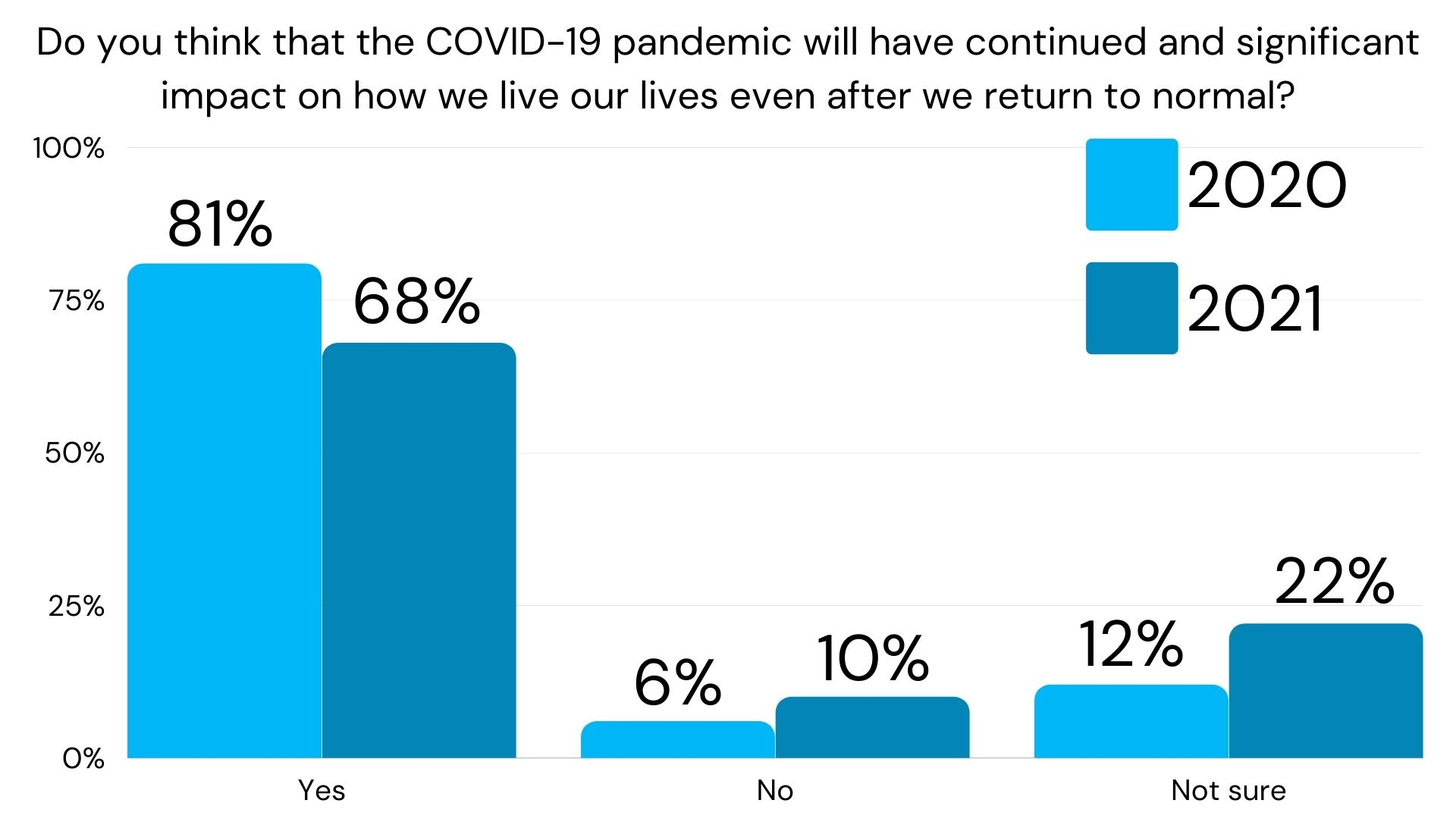 Graph about COVID significant impact