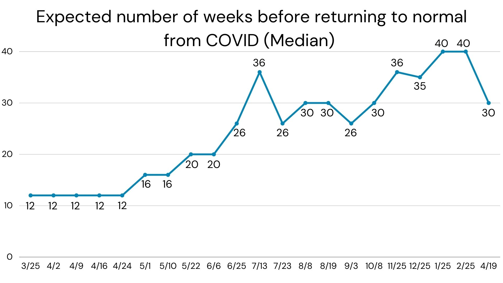 COVID expected number of weeks before normal