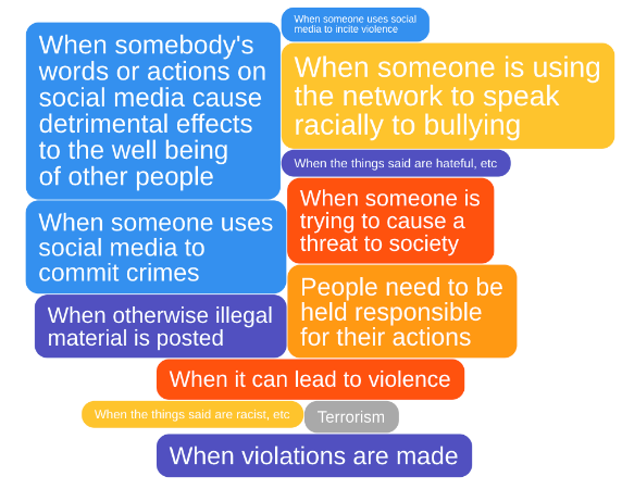 IdeaCloud™ about when social media bans are not infringement of freedom of speech