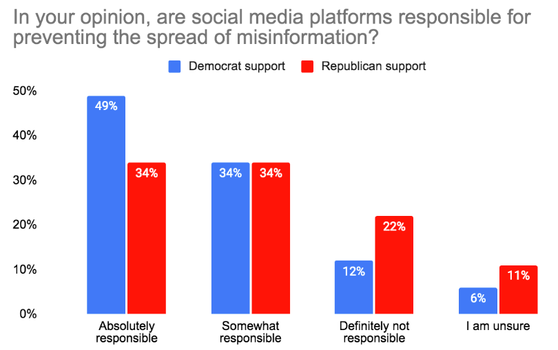 social media responsibility about misinformation graph