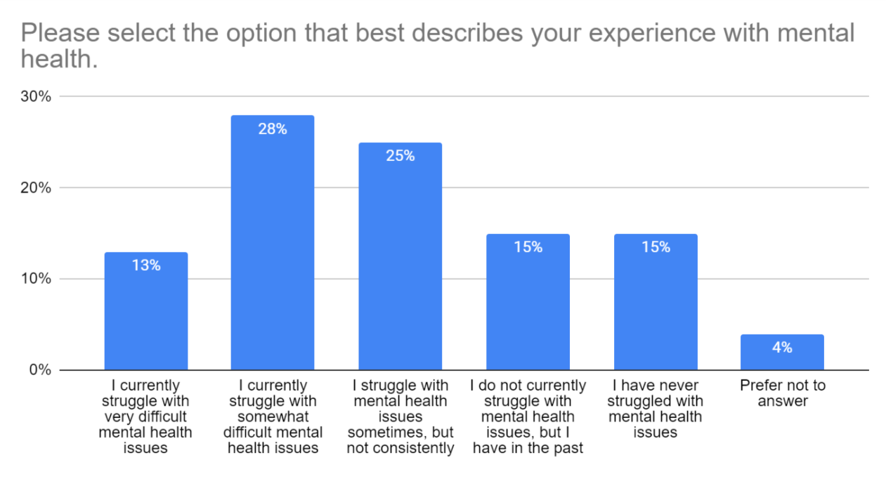 experience with mental health graph