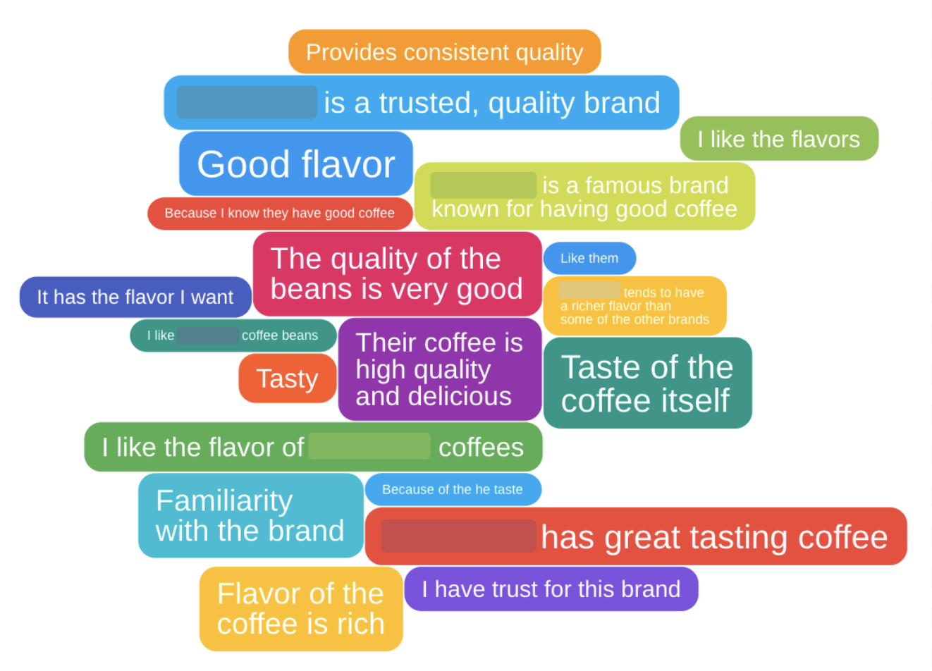 Qualitative pricing insights for a coffee company shown in a GroupSolver® IdeaCloud™