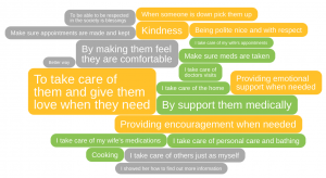 Care for others IdeaCloud™