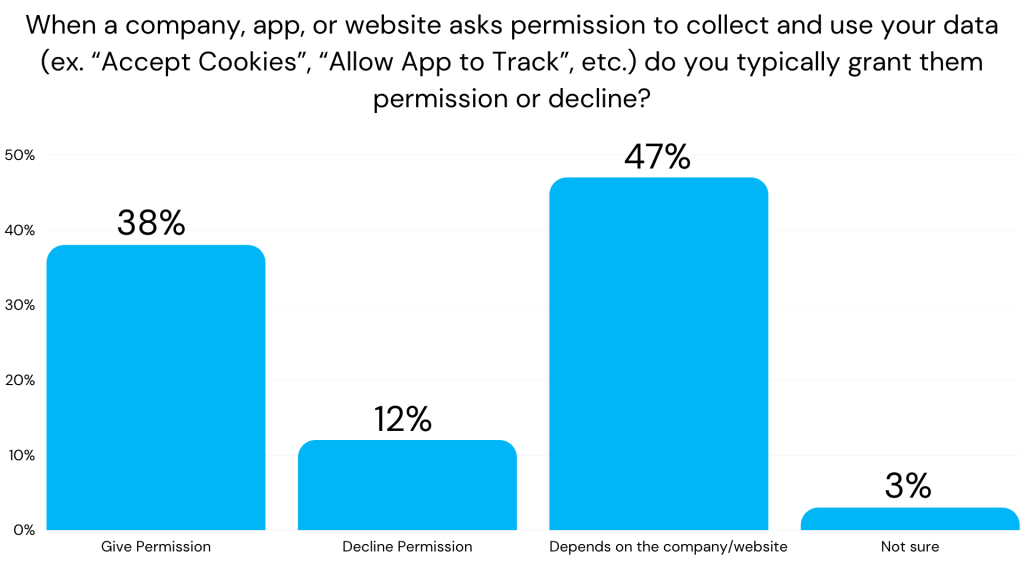 Graph showing digital users tendencies to accept or decline cookies