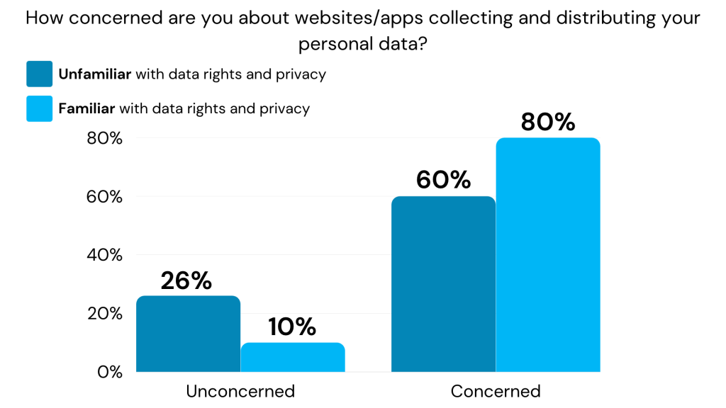 Concern level for those familiar vs unfamiliar with data rights and privacy