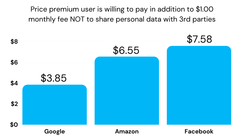 Price premium users are willing to pay for better data security across Big Tech companies