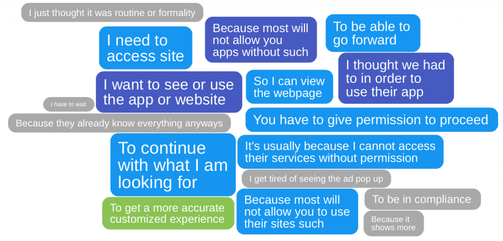 Survey responses about accepting website cookies