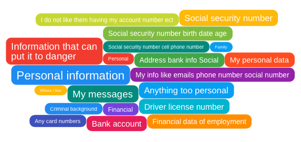 Information that digital users are not comfortable sharing
