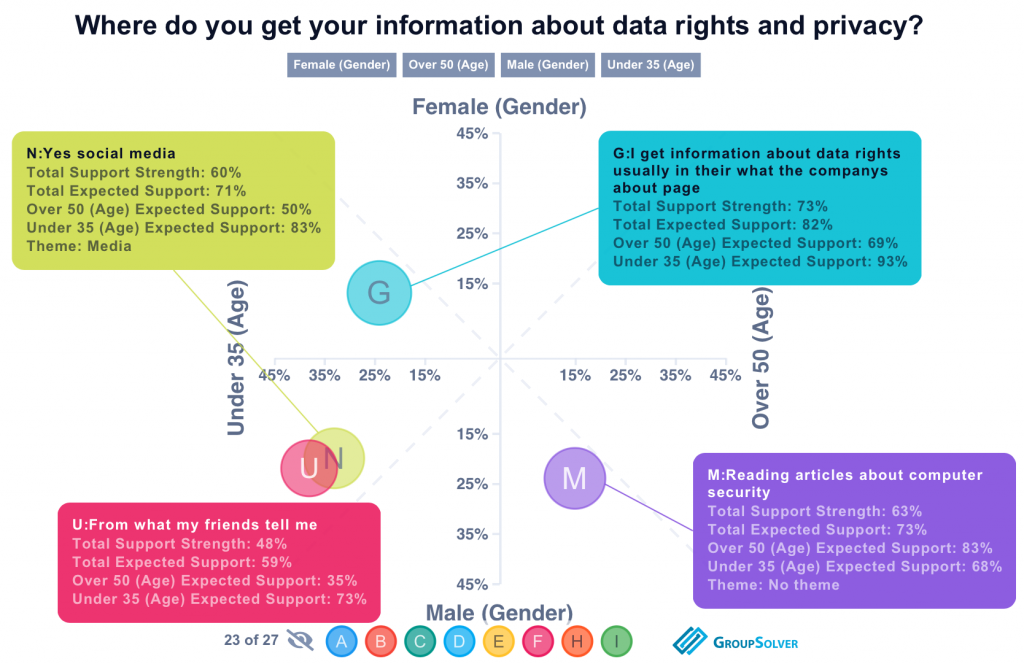 Survey opinions about where they get data rights and privacy information